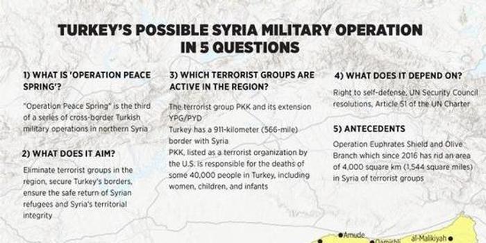 圖解土耳其對敘北部軍事行動:庫爾德武裝正兩面受敵