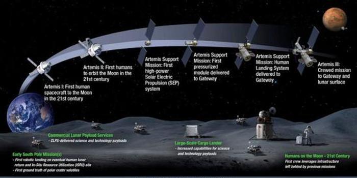 欧洲专家:若美国不带头登月 让中国主导月球也不错