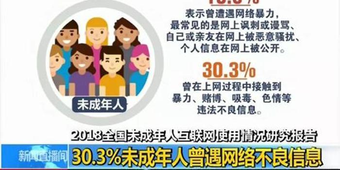 触目惊心 30.3%未成年人曾遭遇网络不良信息