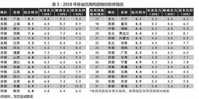 31省地方政府信用排名:廣東最高 青海天津墊底