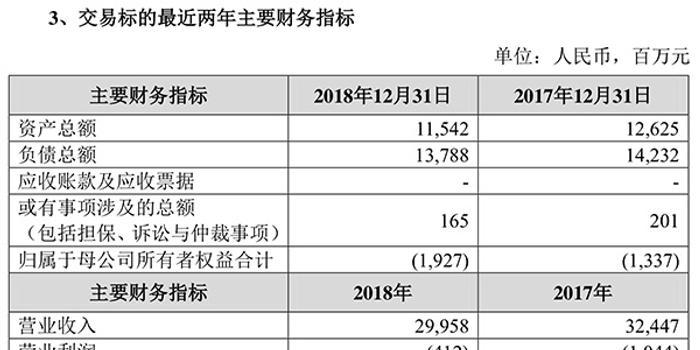 家樂福48億賣身蘇寧背后:身價嚴重縮水,外資商超持續退場