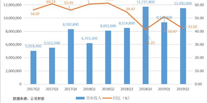 新增用戶中超過70%來自下沉市場 阿里加速數字化賦能