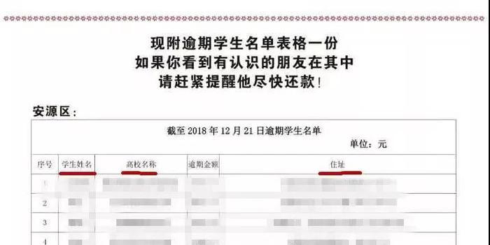 媒體:催收助學貸款 銀行公開信息侵犯學生隱私權