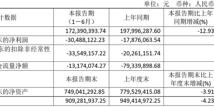 大樂透走試圖_亞振家居上半年營收僅1.72億 同比虧損擴大