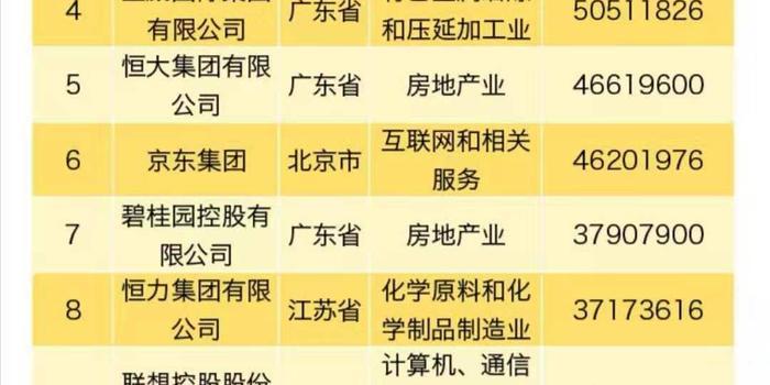 pk10開獎記錄直播_民企500強入圍門檻提升至185.86億 華為連續4年登頂