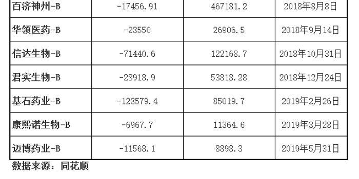復宏漢霖赴港上市 港股未盈利生物制藥企業將增至9家