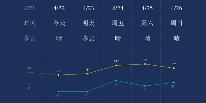 4月22日安阳天气早知道