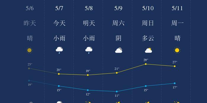 5月7日安阳天气早知道