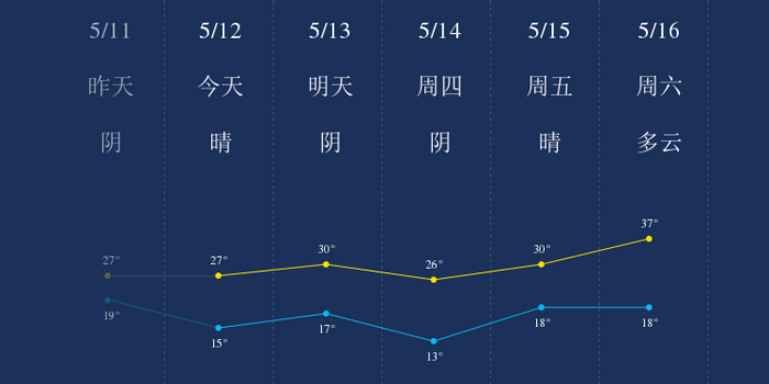 5月12日安阳天气早知道