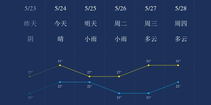 5月24日上海天气早知道