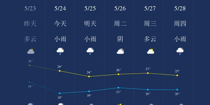 5月24日重庆天气早知道