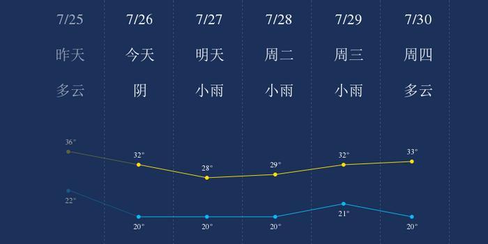 我知道7月26日阜新的天气