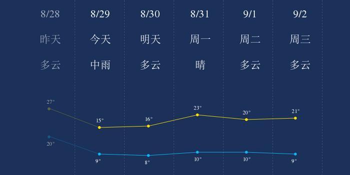 我知道8月29日银色的天气