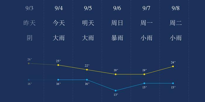 我知道昭通9月4日的天气