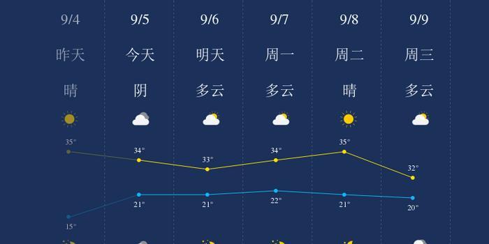 <strong>我知道9月5日济源的天气</strong>