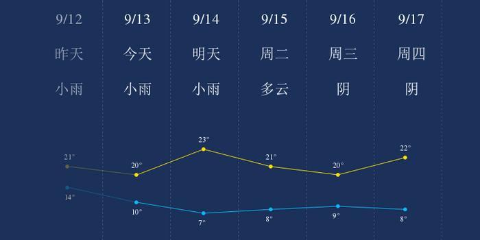 快三彩票下载:我知道9月13日武威的天气