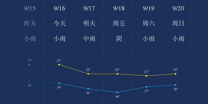 我知道9月16日贵州西南部的天气