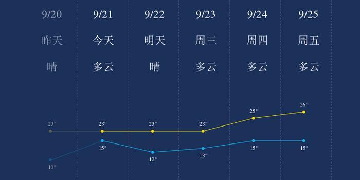 我知道9月21日锦州的天气