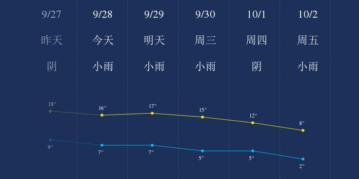 我知道9月28日赣南的天气