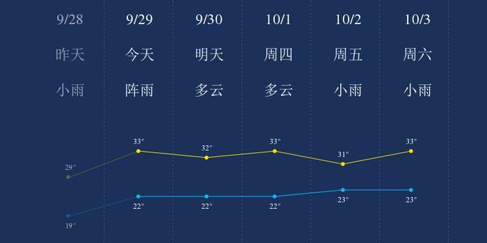 我知道9月29日西双版纳的天气