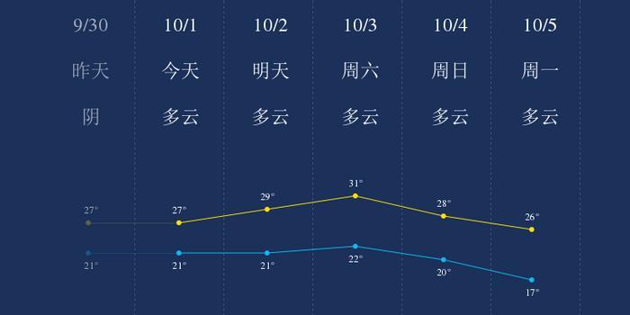 我知道10月1日韶关的天气
