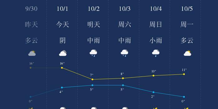 10月1日我知道了大兴安岭的天气