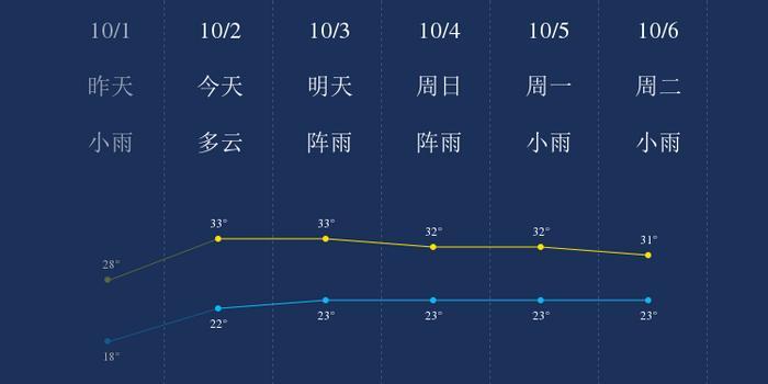 我知道西双版纳10月2日的天气