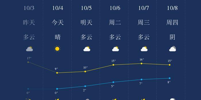 秒速时彩平台|我知道玉林10月4日的天气