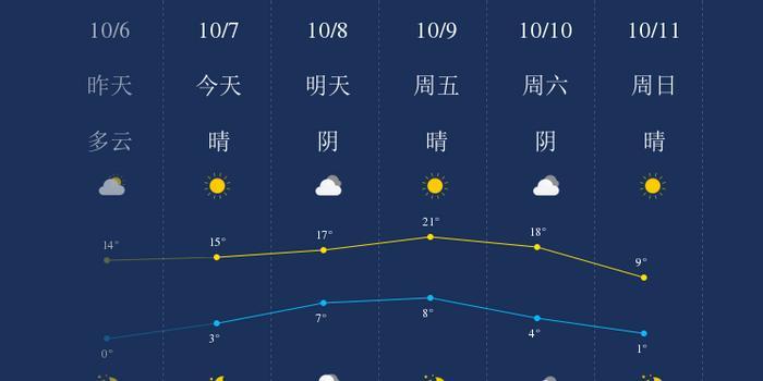 10月7日我知道了兴安盟的天气
