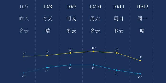 我知道10月8日七台河的天气