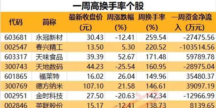 本周共有24股换手率超过100% 所属化工行业个股最多