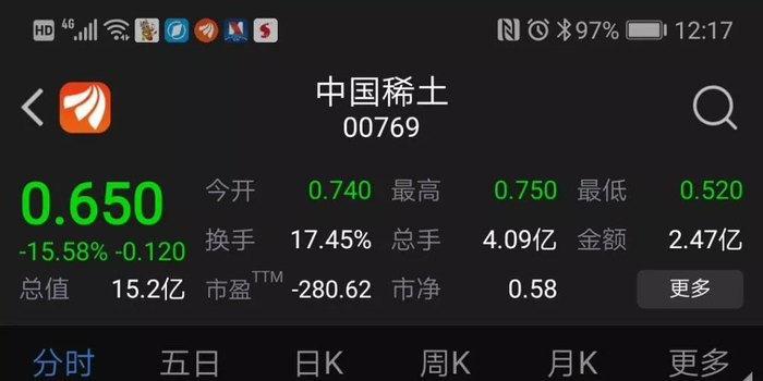 """""""妖股""""中國稀土大跳水 真正""""國字頭""""另有其人"""