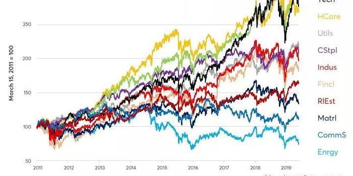 利率变化、通胀预期,影响美股各板块回报差异