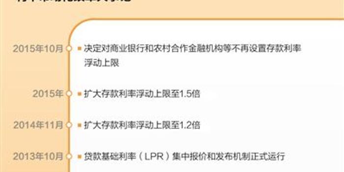 """人民日報:穩妥推進利率""""兩軌合一軌"""""""