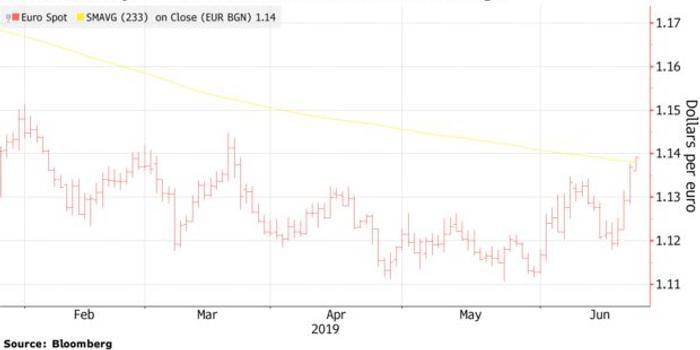 歐元觸及三個月高位 市場預期美聯儲比歐央行快降息