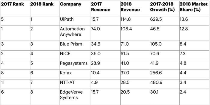 Gartner 2018 年全球RPA 软件市场份额_手机新浪网