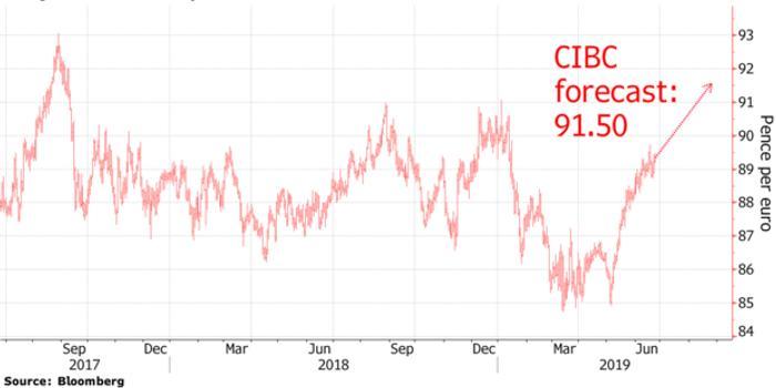 英鎊前景慘淡 分析師預期英鎊兌歐元將創2017年新低
