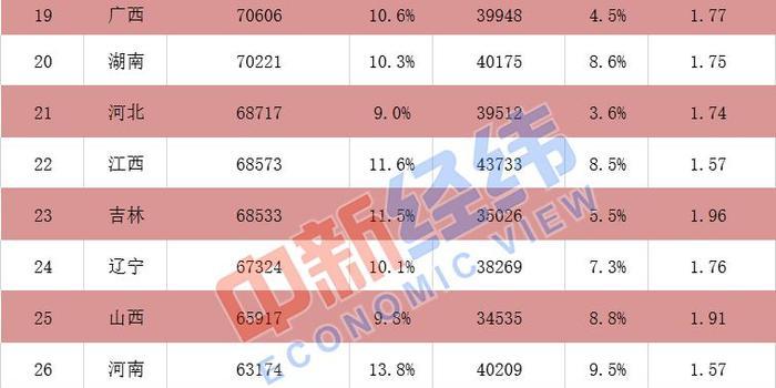 27省份平均工資出爐 京滬津非私營年均超10萬元