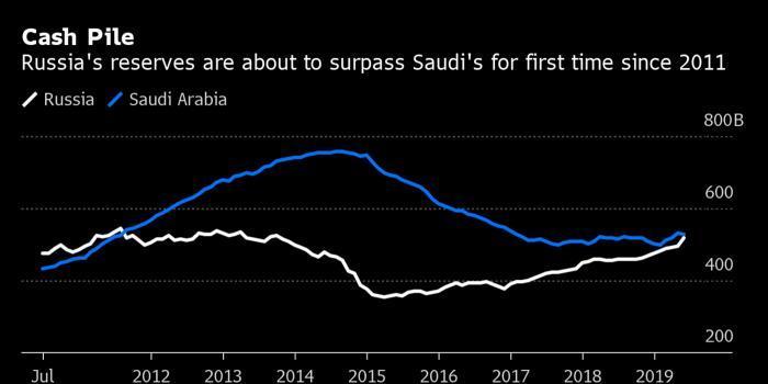 俄羅斯將超過沙特成第四大黃金外匯儲備國
