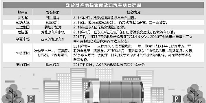 """天津快樂十分_4000億資本入局 地產商爭食新能源汽車產業""""蛋糕"""""""