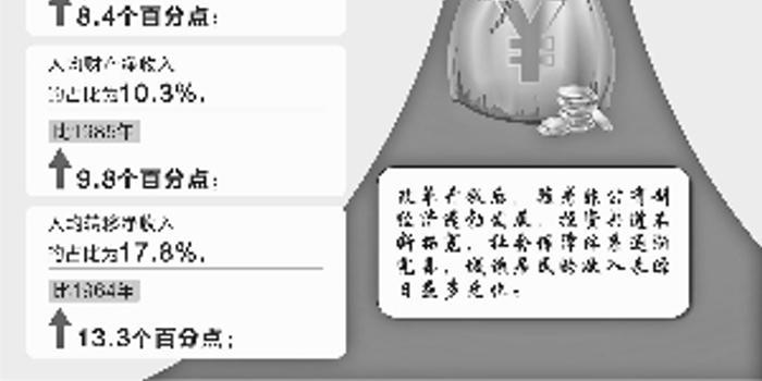 3d圖謎字謎_僅靠工資養家時代過去 財產性收入成