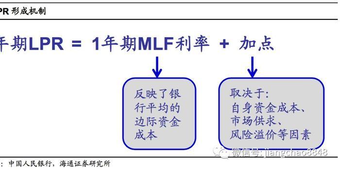 姜超點評LPR細則:市場化降利率 不搞大水漫灌