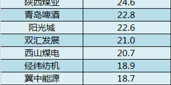 pc蛋蛋28預測_A股上半年薪酬大比拼:前10家為員工豪擲千億(表)