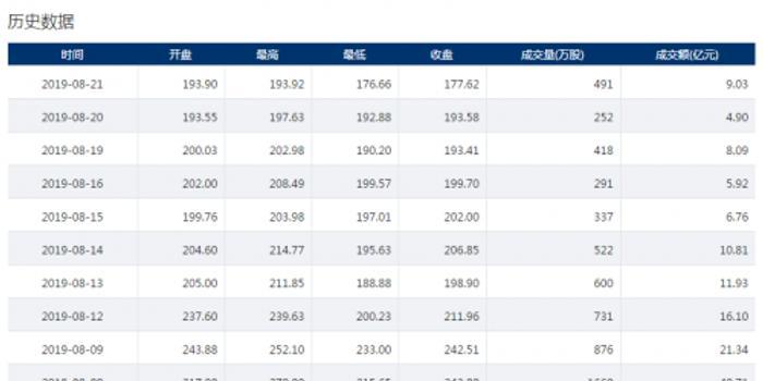 科創板第一高價股柏楚電子股價跌8.24% 創上市來新低