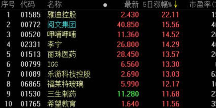 阿里、騰訊股價一路高歌 背后邏輯是啥?