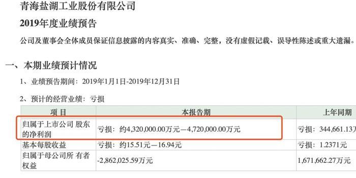 239億市值的上市公司預虧432億 但股價最近還漲了50%