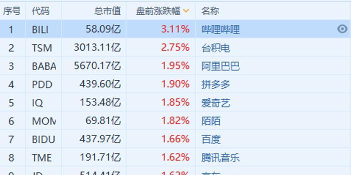 中概股盤前普漲,阿里漲近2%