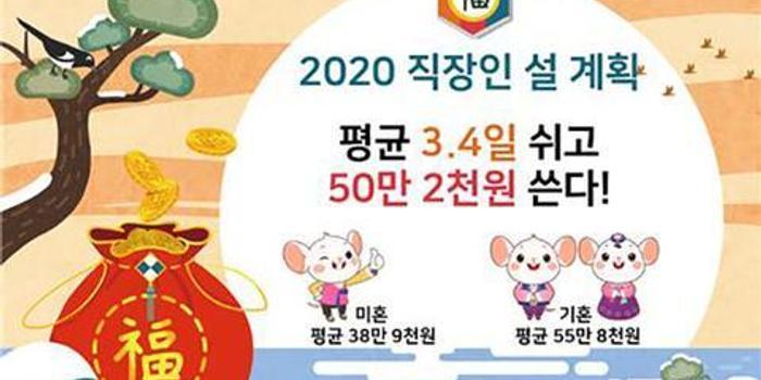韓國上班族咋過年?平均休息3.4天