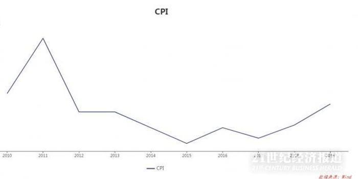 一文看懂2019年CPI:2020年怎么走?豬價回落趨勢已定