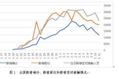 溫彬:新冠肺炎疫情防控向好 下一步還有哪些風險?